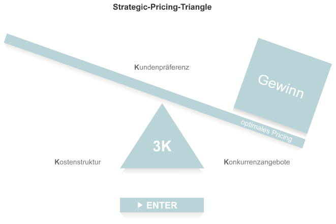 Strategic pricing triangle